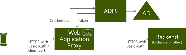 Publishing Applications using AD FS Preauthentication