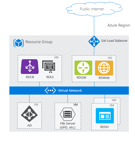 Remote Desktop Services Architecture
