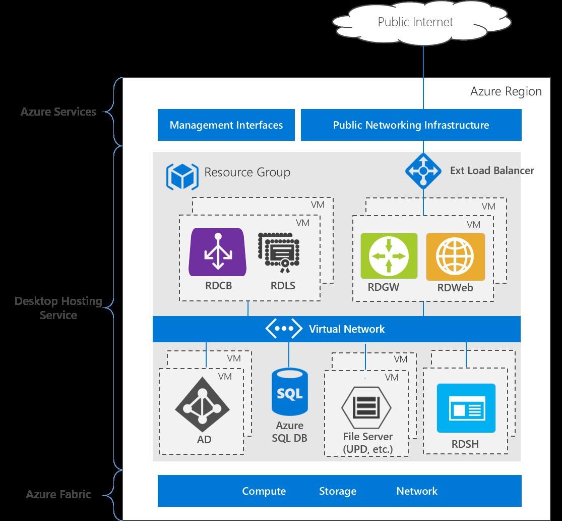 Geo-redundant RDS data centers in Azure | Microsoft Docs