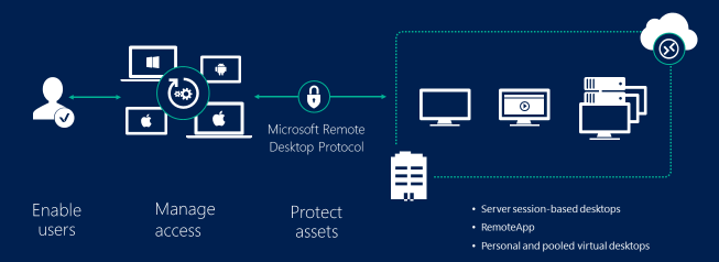 Welcome to Remote Desktop Services in Windows Server 2016