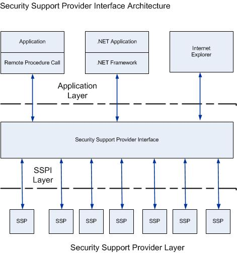 Diagram showing the Security Support Provider Interface Architecture