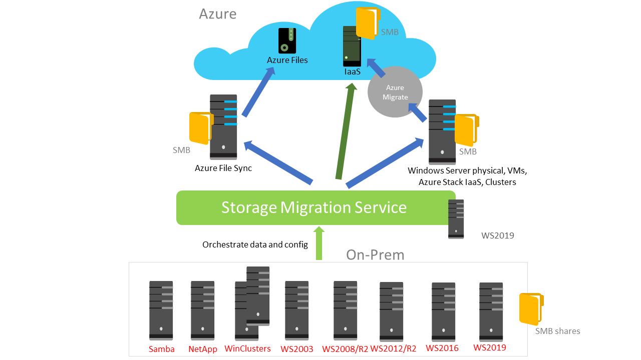 Storage Migration Service overview | Microsoft Docs