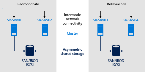 stretch cluster replication using shared storage microsoft docs rh docs microsoft com Lymph Node Clusters Two Node Oracle Cluster