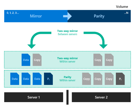 Planning volumes in Storage Spaces Direct | Microsoft Docs