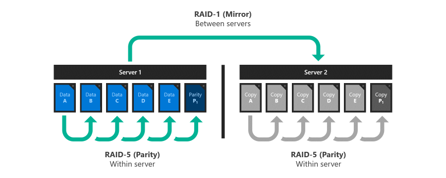 Nested resiliency for Storage Spaces Direct | Microsoft Docs