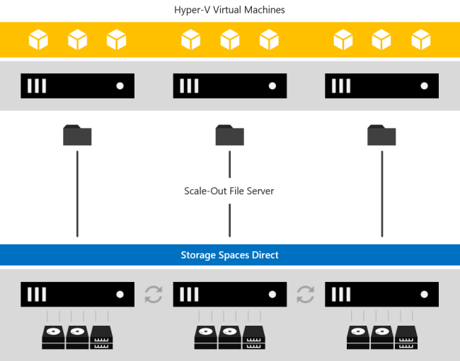 Storage Spaces Direct overview   Microsoft Docs