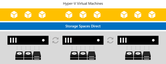 Storage Spaces Direct overview | Microsoft Docs