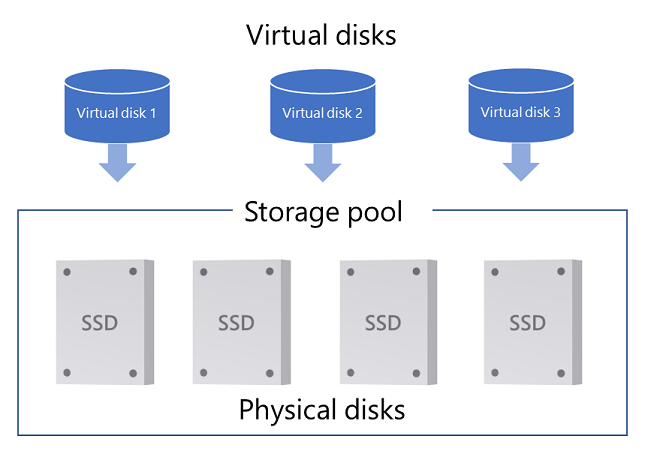 Storage Spaces Direct health and operational states