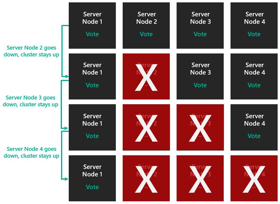 Understanding Cluster And Pool Quorum Microsoft Docs