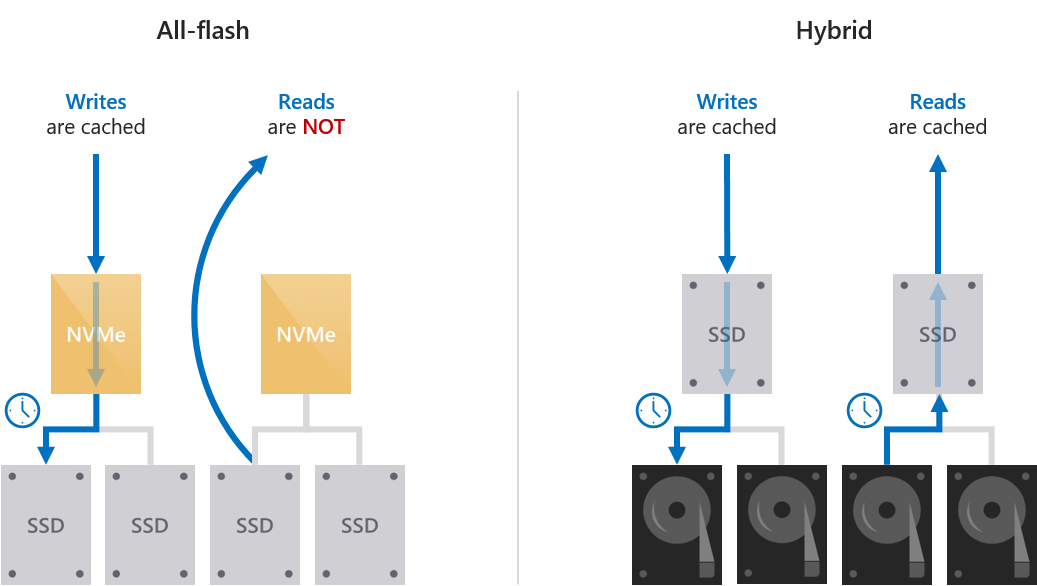 Understanding the cache in Storage Spaces Direct | Microsoft Docs