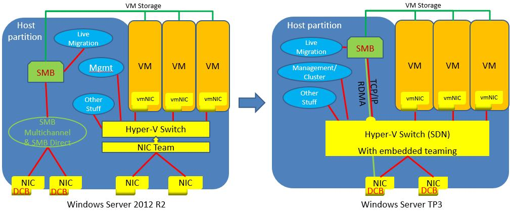 Remote direct memory access rdma and switch embedded for Hyper v architecture diagram