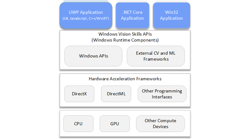 Diagram of how Windows Vision Skills fits into the development stack; starts with the bottom layer (GPU, CPU, VPU, etc); on top of that are hardware acceleration frameworks (DirectX, DirectML, and others); the next layer is the Windows Vision Skills API, consisting of Windows APIs and third-party frameworks; and the top layer consists of UWP, .NET Core, and Win32 applications