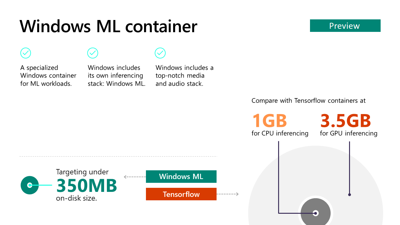 Windows ML container Insider Preview | Microsoft Docs