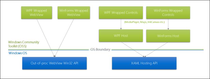 UWP controls in desktop apps - Windows apps | Microsoft Docs