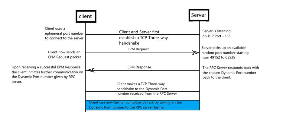 Troubleshoot Remote Procedure Call (RPC) errors | Microsoft Docs