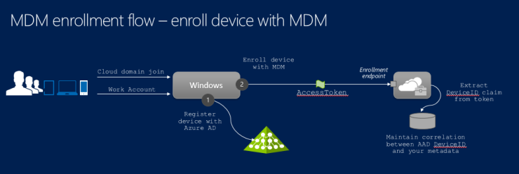 Azure Active Directory integration with MDM | Microsoft Docs