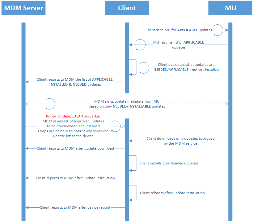 Mobile device management MDM for device updates | Microsoft Docs