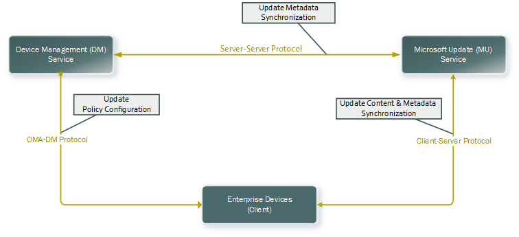 Intune Patching Process Diagram -Intune Patching End User Experience