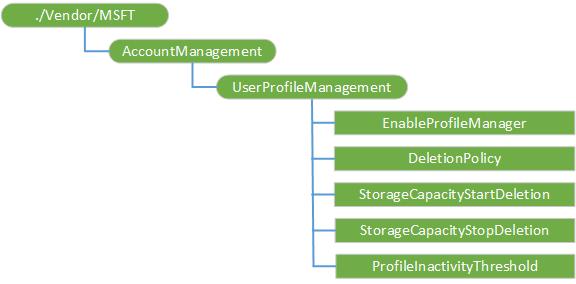 microsoft account management