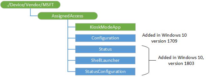 AssignedAccess CSP | Microsoft Docs