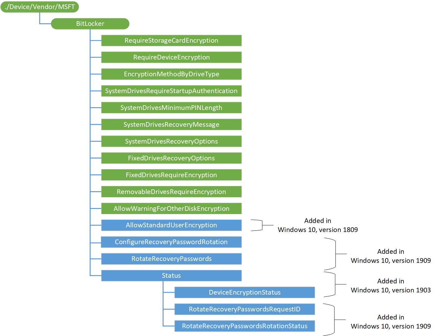 BitLocker CSP | Microsoft Docs