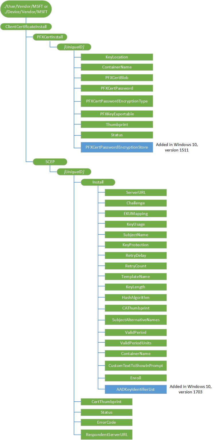 Clientcertificateinstall Csp Microsoft Docs