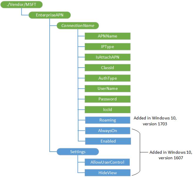 EnterpriseAPN CSP | Microsoft Docs