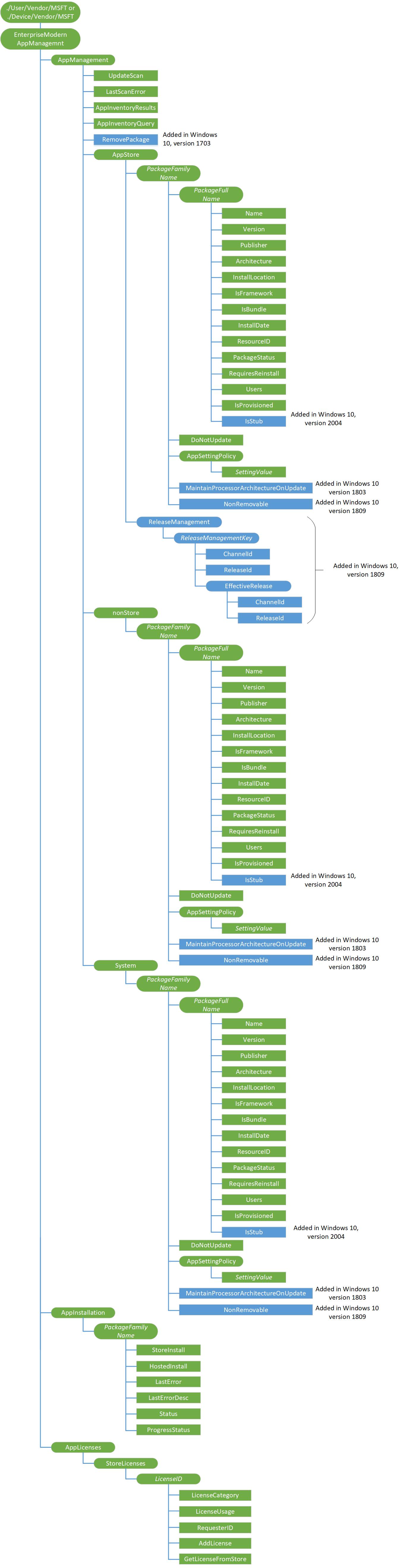 Enterprise app management | Microsoft Docs
