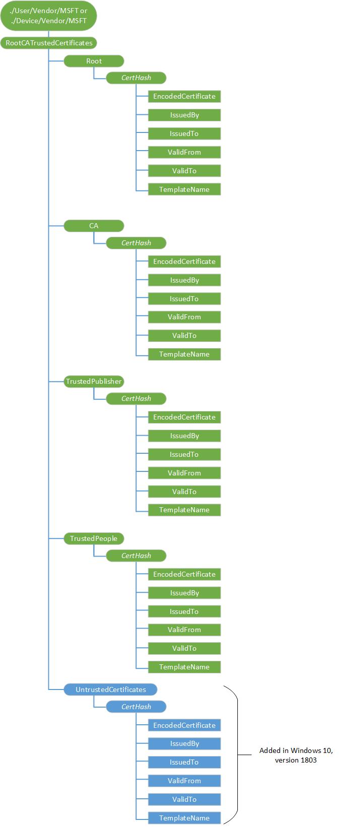 Rootcatrustedcertificates Csp Microsoft Docs
