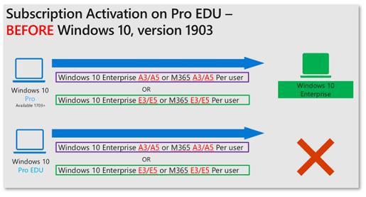 Windows 10 Subscription Activation | Microsoft Docs