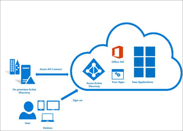 Enabling Windows 10 E3 or E5 - Knowledgebase - Gotham Web Services