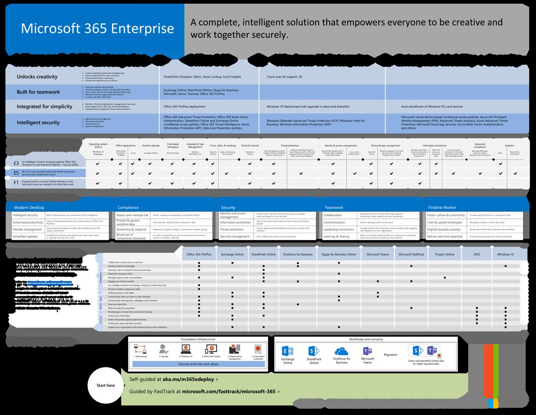 Deploy Windows 10 with Microsoft 365   Microsoft Docs