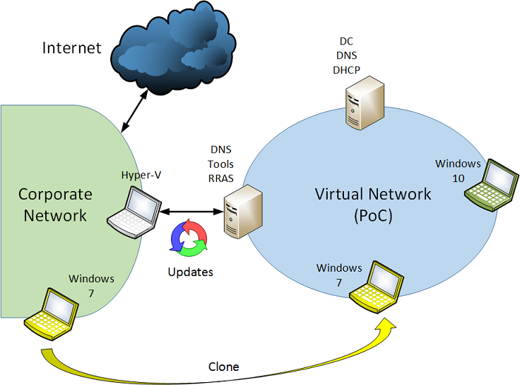 how to make a network p rivate on windows 10