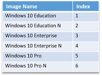 windows 10 pro education vs pro education n