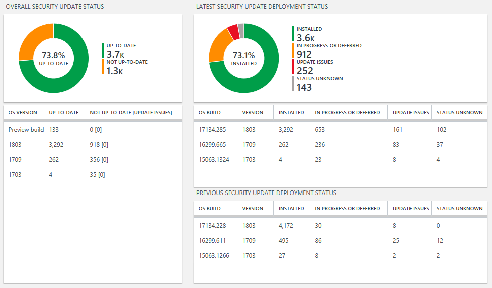 Update Compliance - Security Update Status report