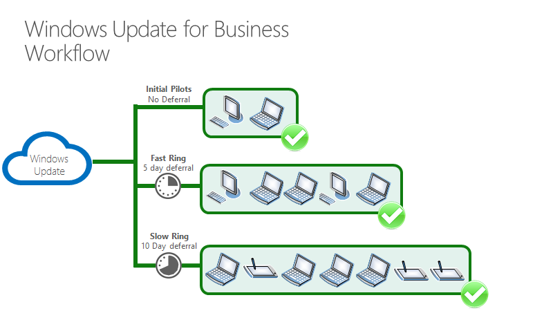 Walkthrough use Group Policy to configure Windows Update for