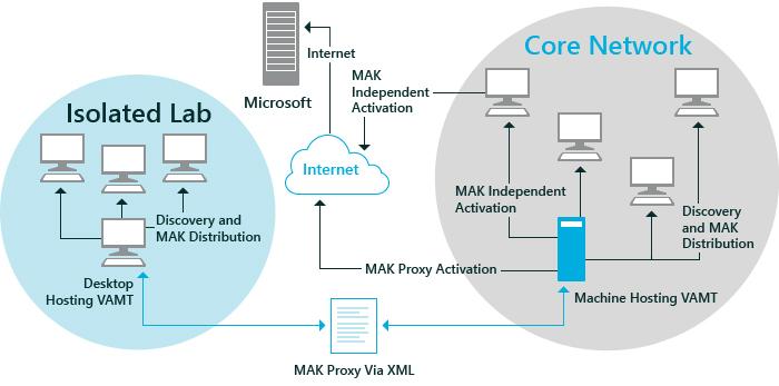 Scenario 2 Proxy Activation  Windows 10