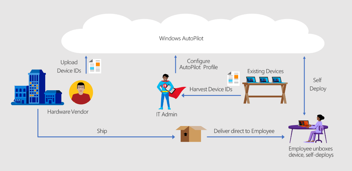 Adding devices | Microsoft Docs