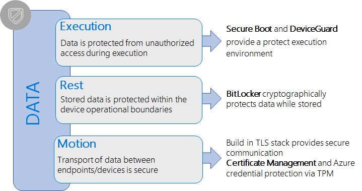 Building more secure devices with Windows 10 IoT Core - Windows IoT