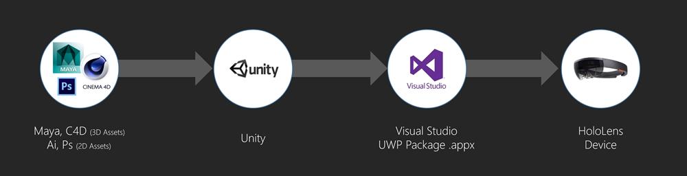 Complex deployment process
