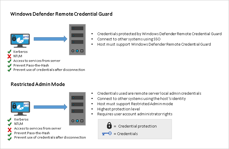 disable windows defender credential guard