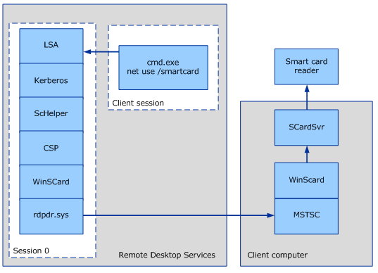 Smart Card and Remote Desktop Services (Windows 10