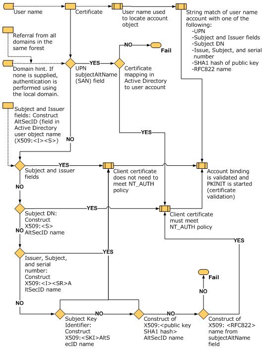 Certificate processing logic