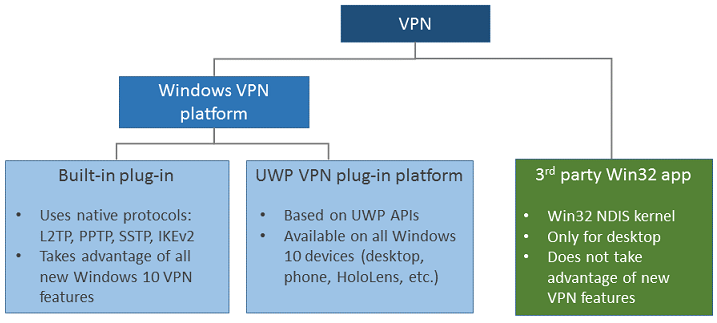 VPN connection types (Windows 10) | Microsoft Docs