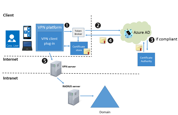 VPN and conditional access (Windows 10) | Microsoft Docs