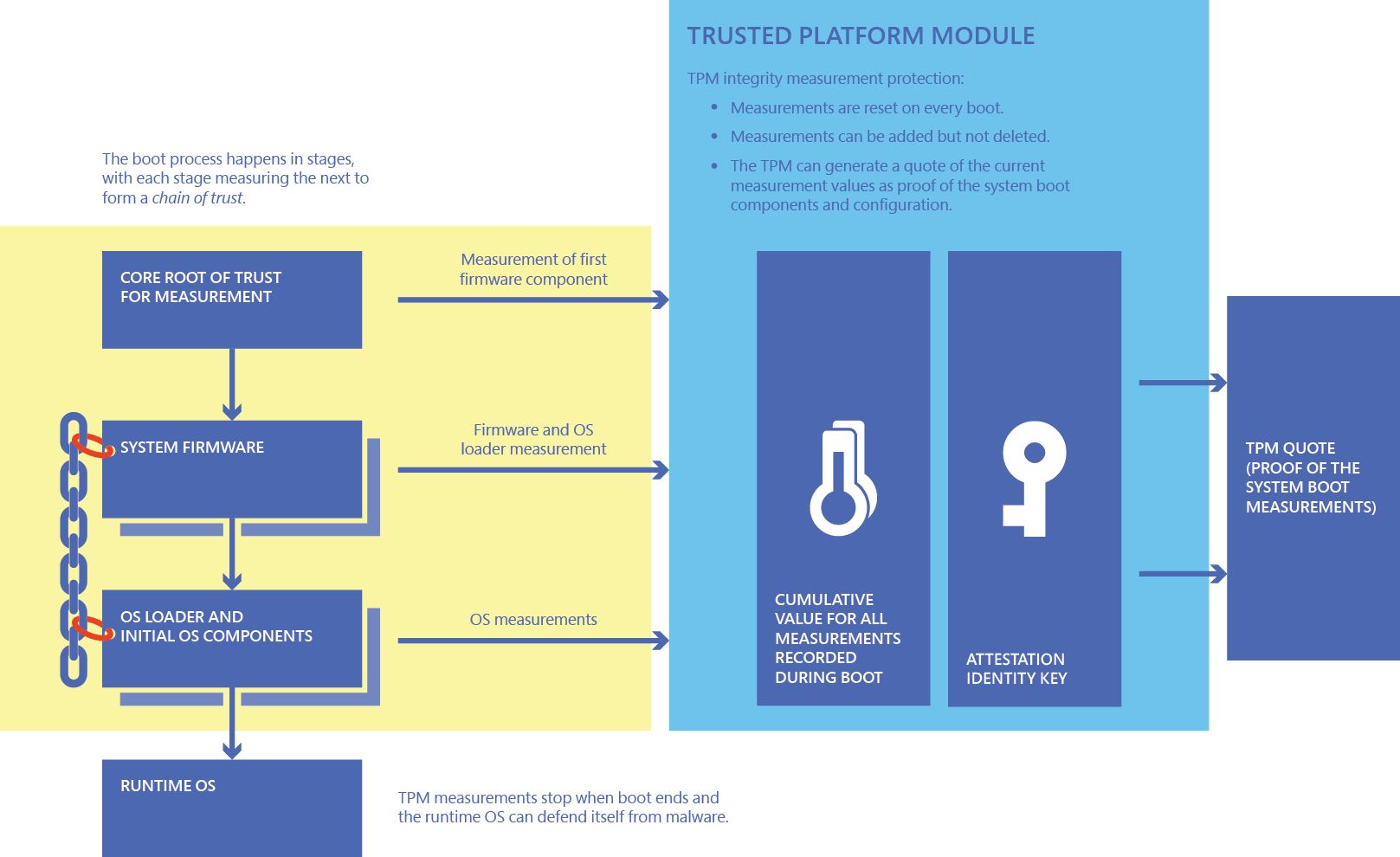 How Windows uses the TPM | Microsoft Docs