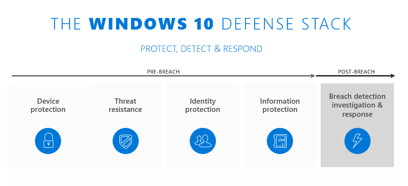 Mitigate threats by using Windows 10 security features