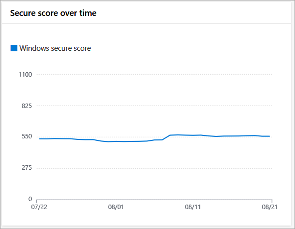 Image of the security score over time tile