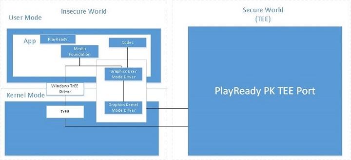 Hardware DRM - Windows UWP applications | Microsoft Docs