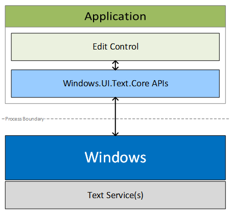 Custom text input overview - Windows UWP applications